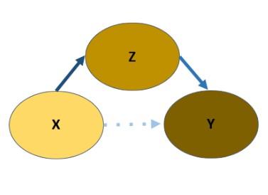 קשר מתווך - אחד מסוגי הקשרים השונים